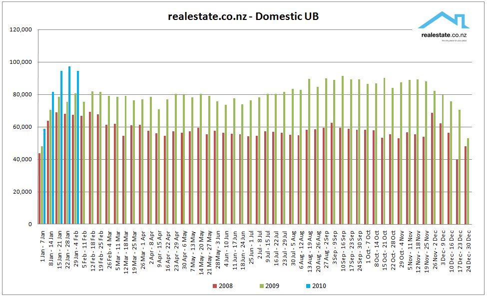 Domestic weekly traffic