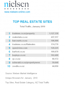 Nielsen Top Websites Real Estate Category January 2010