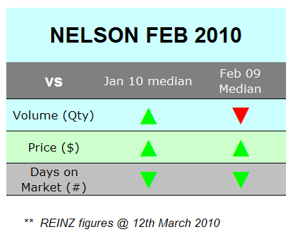 median up-down fe 2010