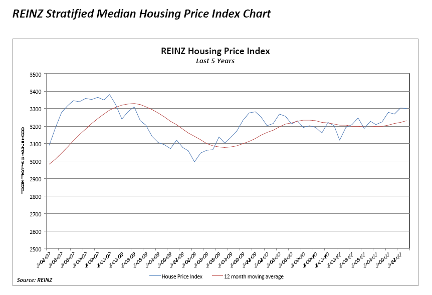 CREDIT - Real Estate Institute of New Zealand (REINZ)