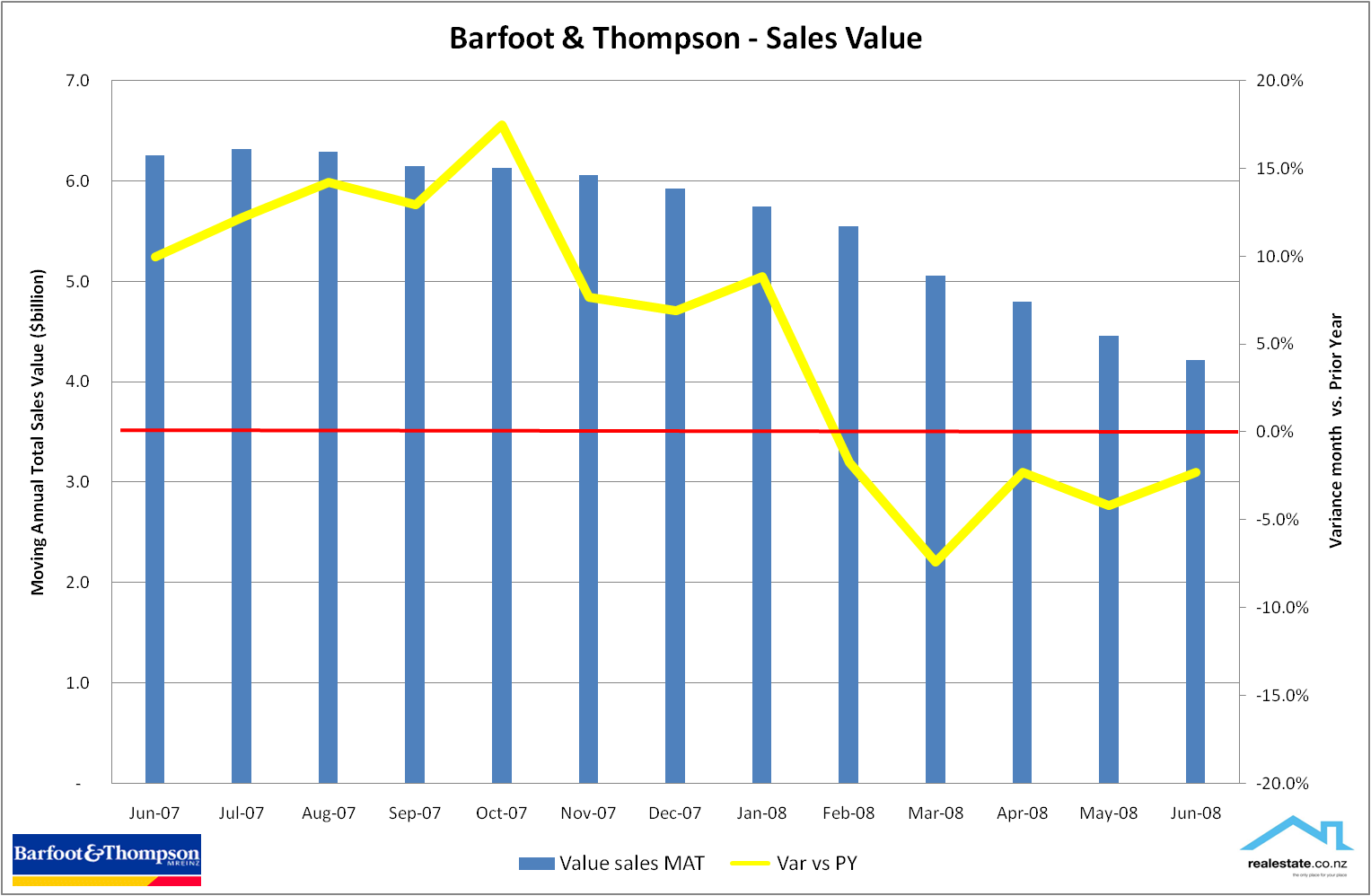 Barfoot & Thompson sales value and avg price June 2008