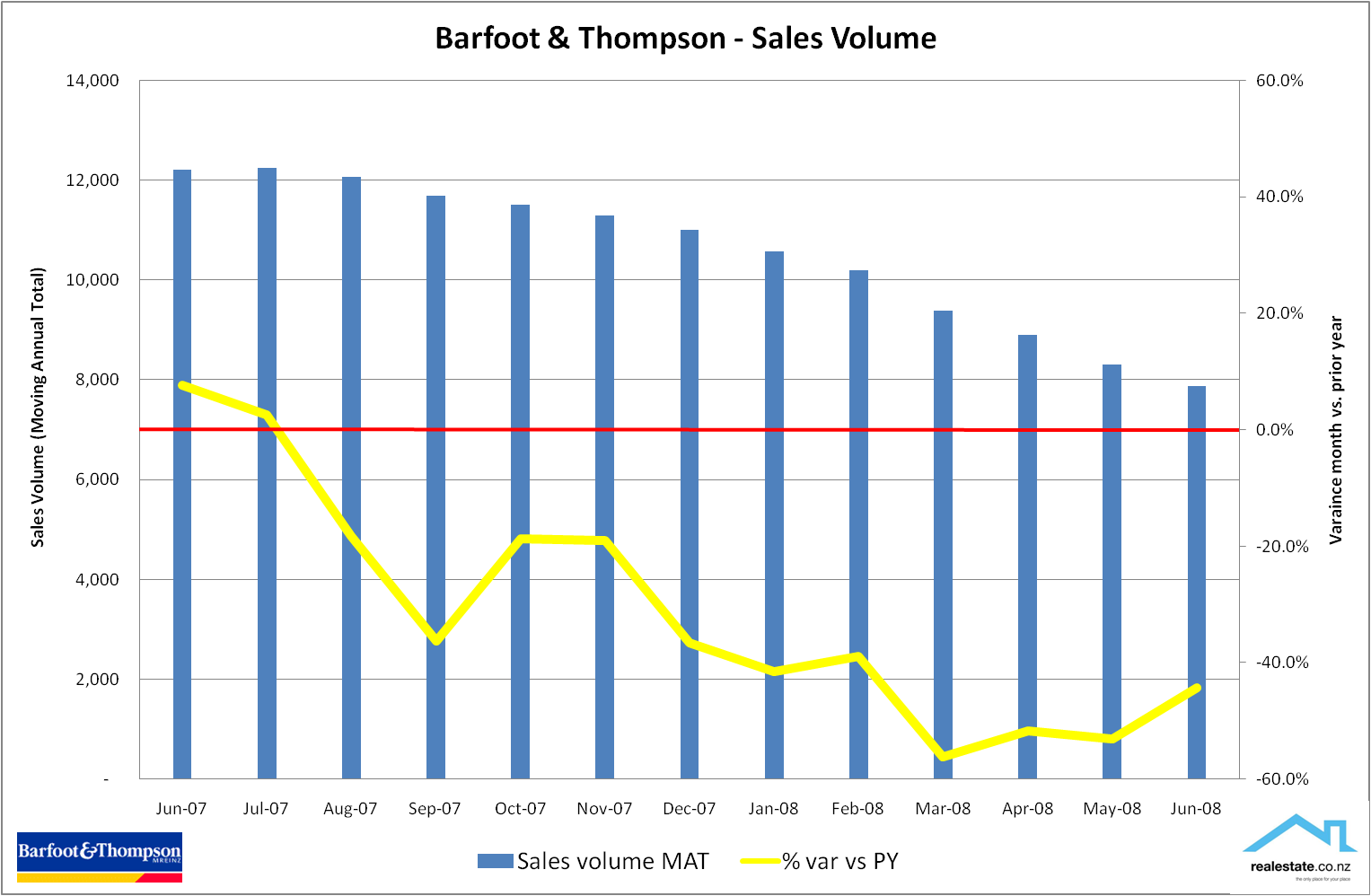 Barfoot & Thompson - June 2008 Sales volume