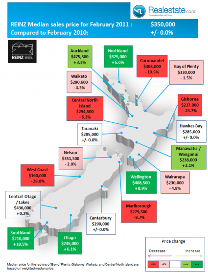NZ median property sales price by region for Feb 2011 REINZ