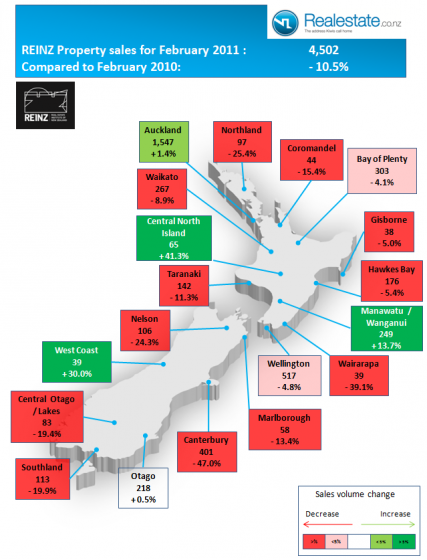 NZ regional property sales chart for Feb 2011 REINZ