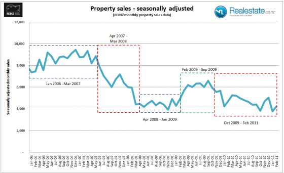 NZ Property sales seasonally adjusted 2006 to 2011