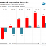 NZ Property Pulse Quarterly analysis Q2 2012 Auckland