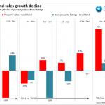 NZ Property Pulse Quarterly analysis Q2 2012 Southland