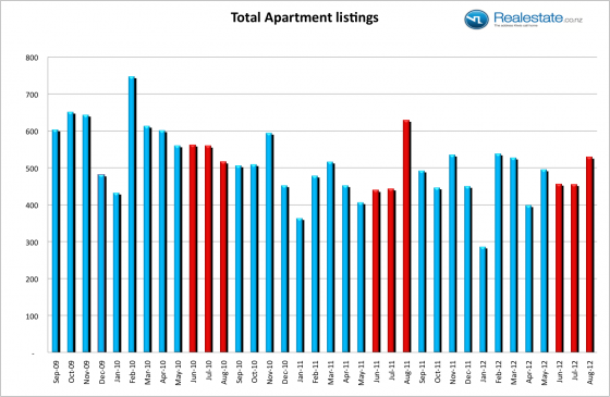 New apartment listings chart NZ Property Report Aug 12
