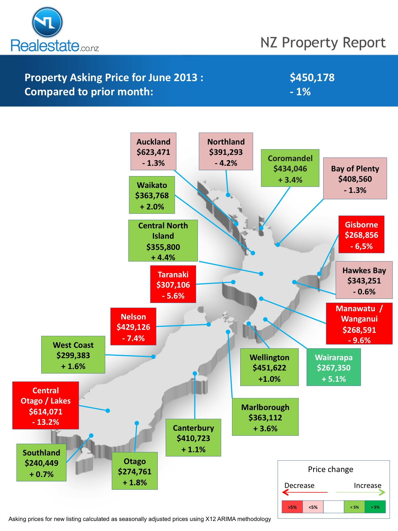 Property Pulse – Regional Market Report | Unconditional | What is