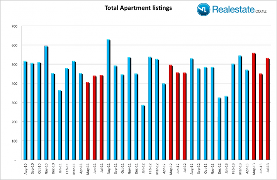 ApartmentListing_Jul13