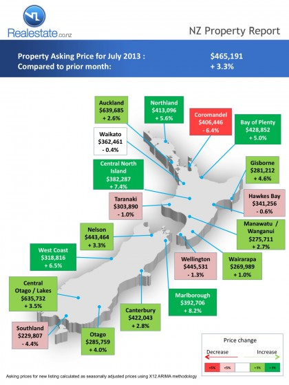 Regional map of asking price NZ Property Report Jul 2013