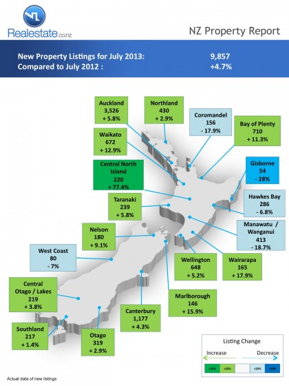 Regional map of new listings NZ Property Report Jul 2013