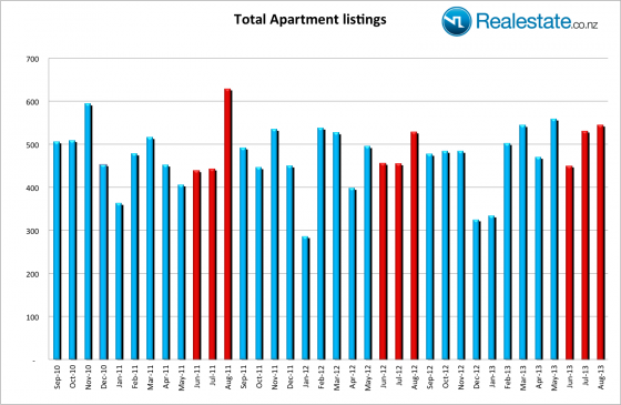 ApartmentListing_Aug13