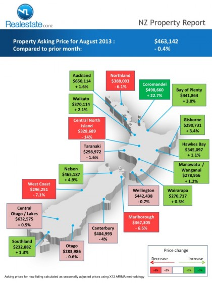 Regional map of asking price NZ Property Report Aug_2013