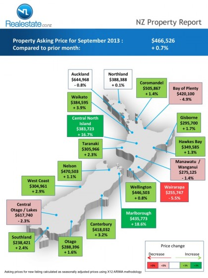 Regional map of asking price NZ Property Report Sep_2013