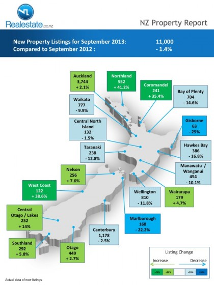 Regional map of new listings NZ Property Report Sep_2013