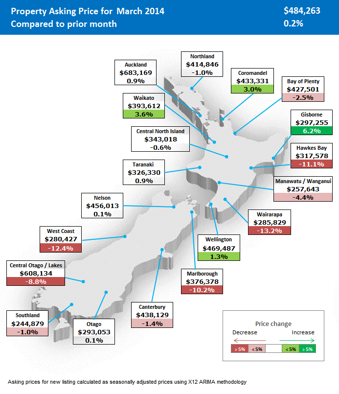 Regional map of asking price NZ Property Report Feb 2013