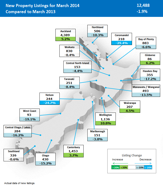 Regional map of new listings NZ Property Report Feb 2014