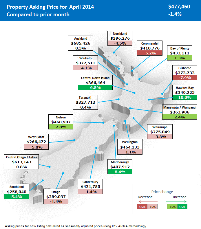 Regional map of asking price NZ Property Report