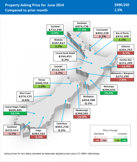 Average asking price reaches record $732,240 in Auckland