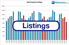 TotalNewListings
