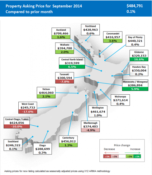 Property prices rising slower this year