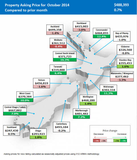Surge of new listings on the home market