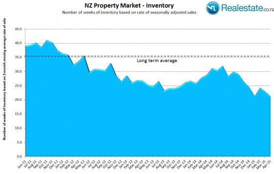 NZ_inventory_of_listings_chart_April_2015