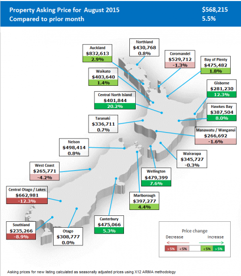 Asking prices for properties across New Zealand reach record highs in August  with new national average high of $568,215