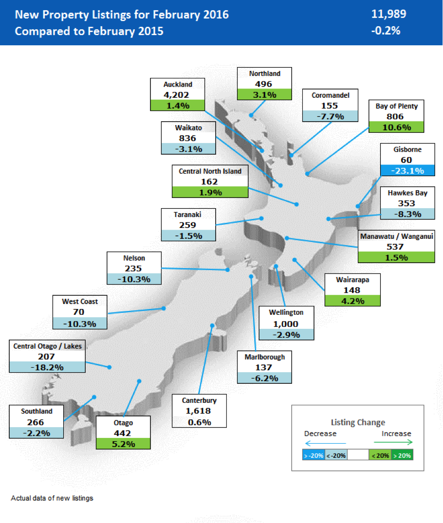 Nz Property Report Unconditional What Is Really Going On