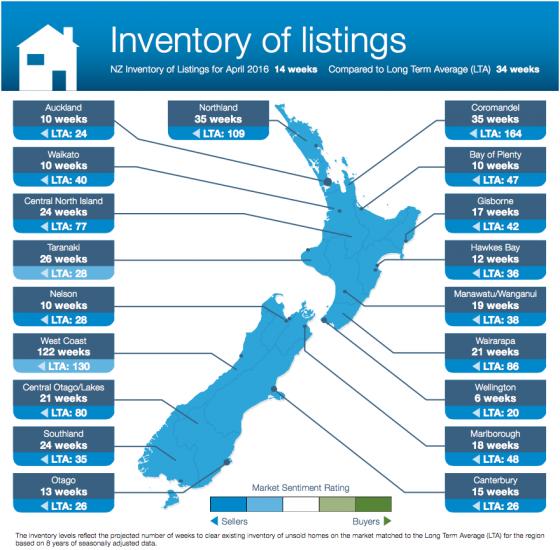 Inventory of Listings, April 2016