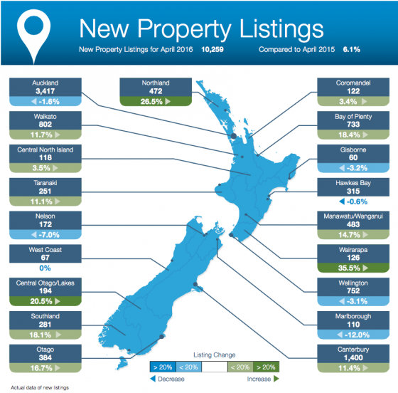 New Property Listings, April 2016