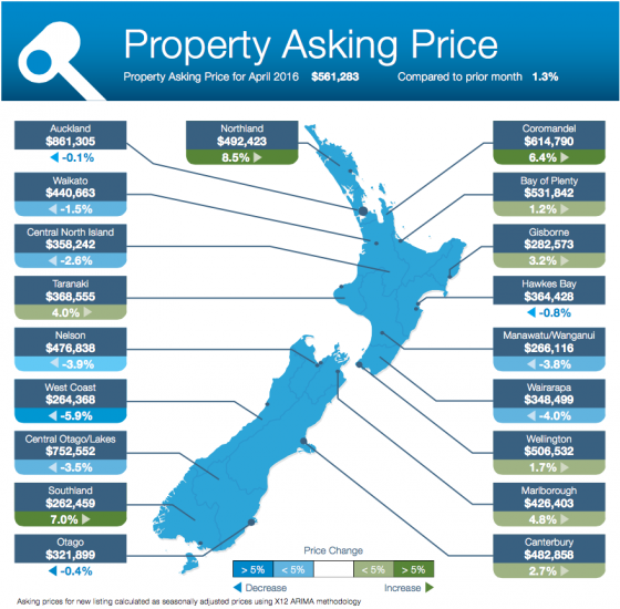 Property Asking Price, April 2016